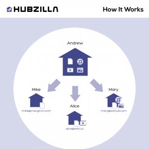 The Hubzilla Network